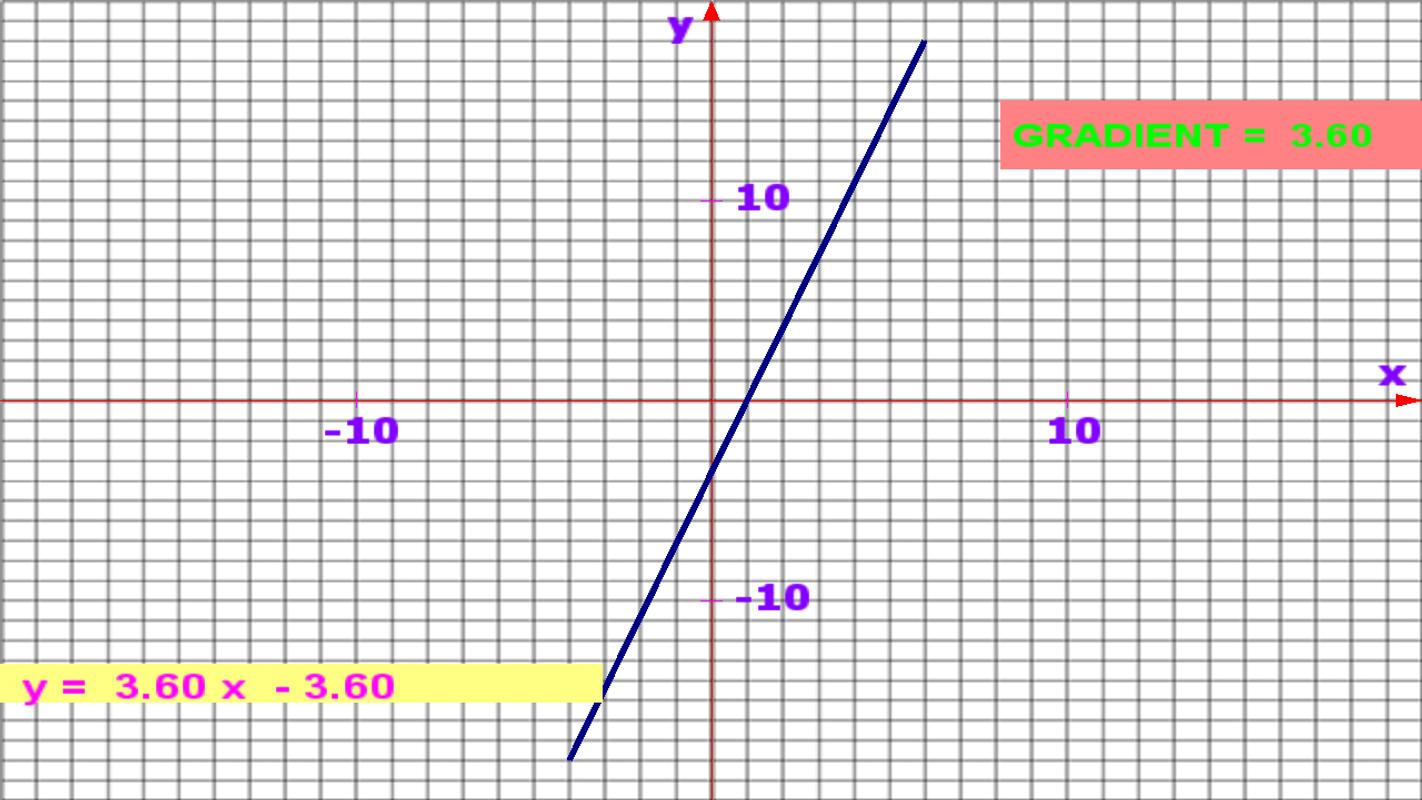 Drawing Lines Using Y Mx C : Math graph apk download free education app for android