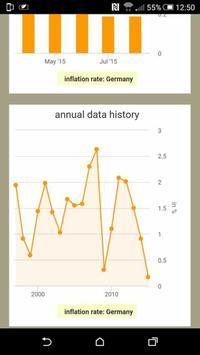 INFLATION Consumer Prices apk screenshot