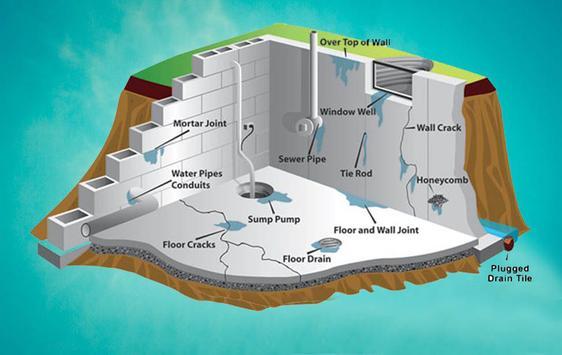 Water Proofing Contractors poster
