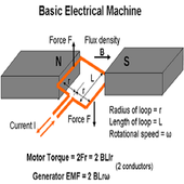 Electrical Machines Part-II icon