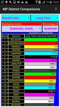 MP Districts Comparison apk screenshot
