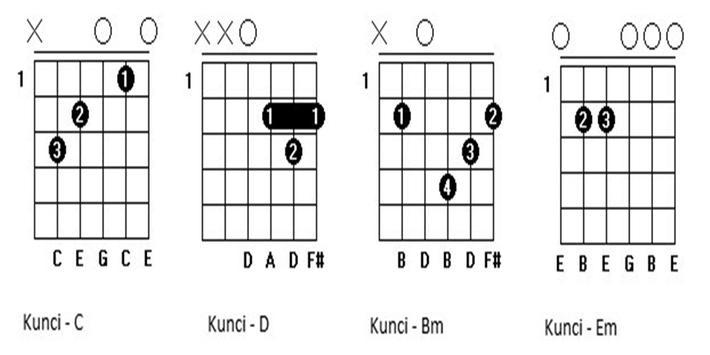 New Kunci Gitar Iwan Fals apk screenshot