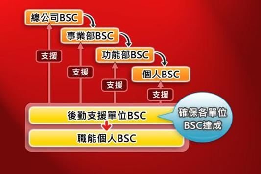 BSC十講-第八講 BSC導入步驟概述(下) apk screenshot