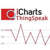 iCharts ThingSpeak icon