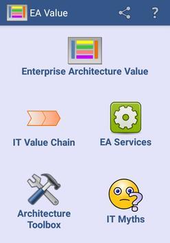 Enterprise Architecture Value poster