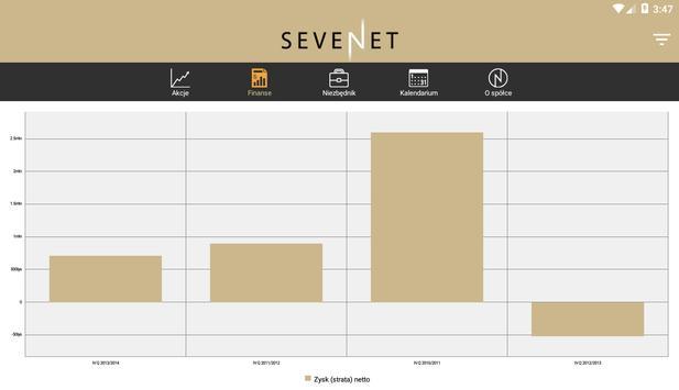 Sevenet-Inwestor apk screenshot