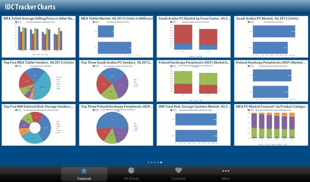 IDC Tracker Charts for Tablets poster