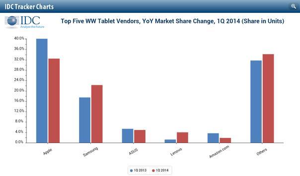 IDC Tracker Charts for Tablets apk screenshot