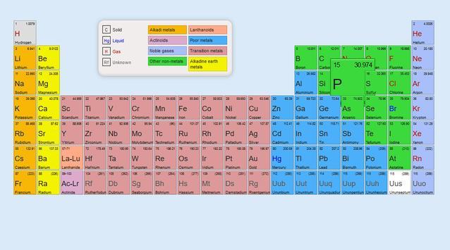 Basic Period Table apk screenshot
