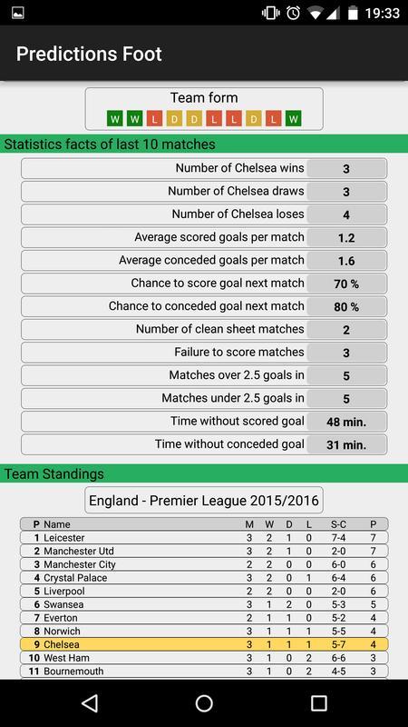The description of Soccer Predictions
