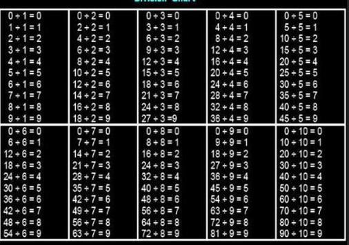 Modern Multiplication Table poster