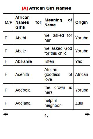 40++ Female baby names in african information
