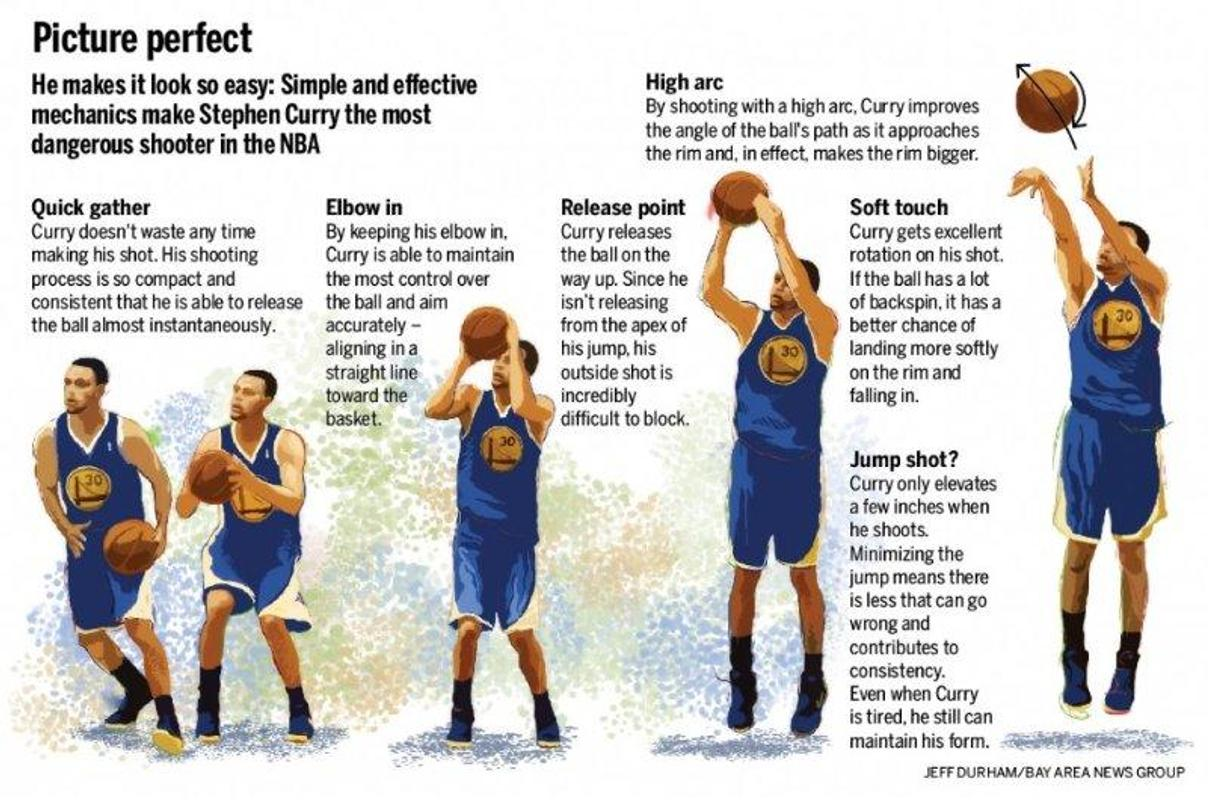How to shoot a basketball quora.