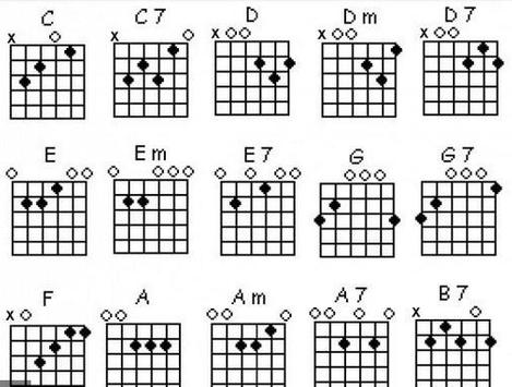 Chord Guitar Finger Position APK Download - Free Music & Audio APP ...