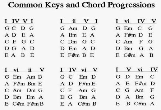 Complete Guitar Chords for Android - APK Download