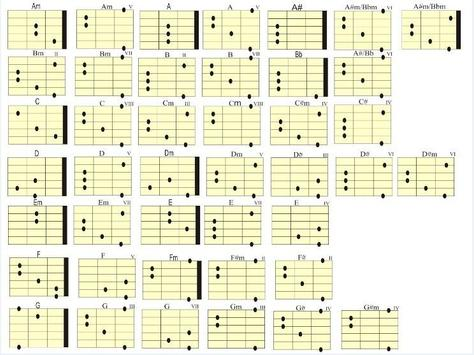 Contemporary Chords Easy Guitar Sketch - Beginner Guitar Piano ...
