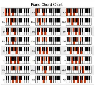 Free Piano Chords Chart - Free Piano Lessons - Learn How ...