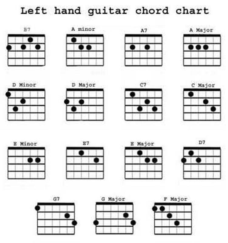 Kunci Gitar Lengkap For Android Apk Download