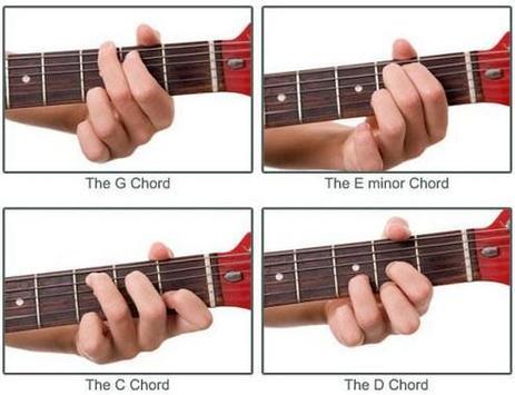 مفتاح الغيتار للمبتدئين الملصق