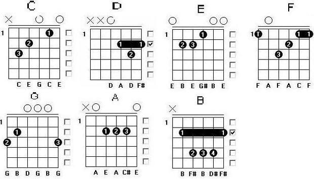 مفتاح الغيتار للمبتدئين تصوير الشاشة 2