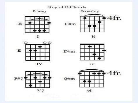 Guitar Learning for Beginner screenshot 1