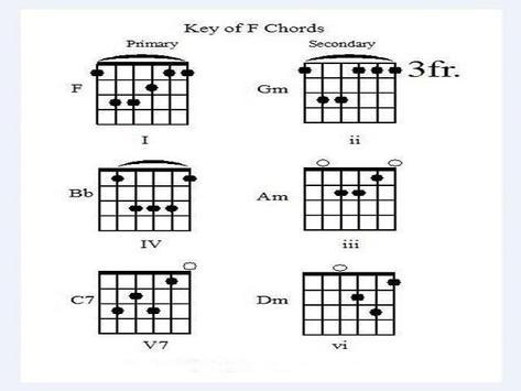 Guitar Learning for Beginner screenshot 4