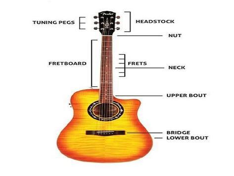 Guitar Learning for Beginner screenshot 5