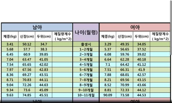 한국소아 발육 표준치(육아,아기,소아) apk screenshot