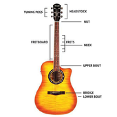 Learn Guitar For Beginners icon
