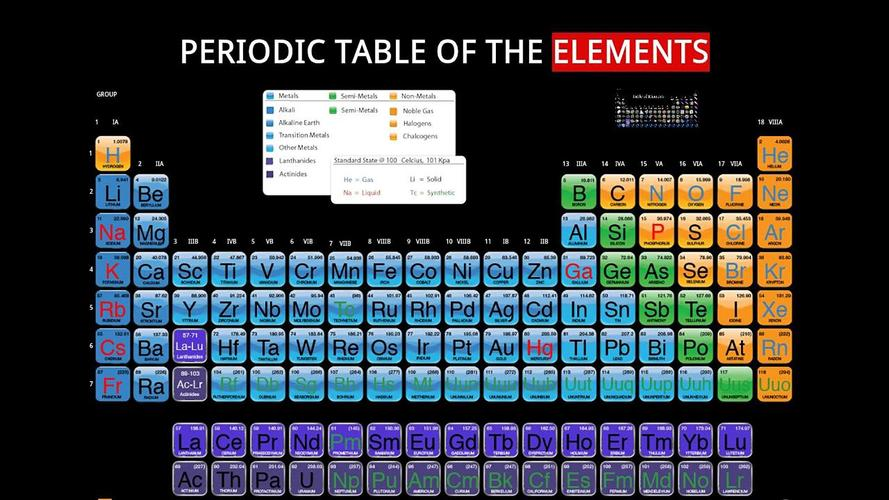 Periodic elements table download apk for android aptoide periodic app my periodic table for tablet apk urtaz Gallery