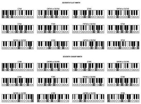 Piano Chords Complete Apk Download Free Music Audio App For