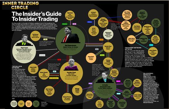 Insider Inner Trading Circle poster