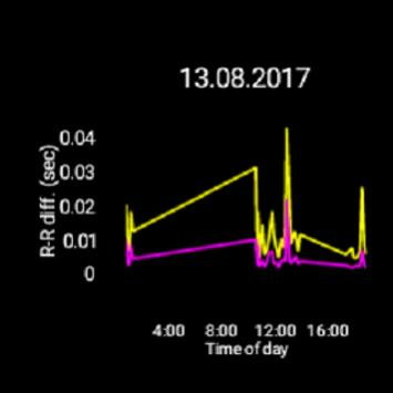 My Heart Rate Monitor - Free screenshot 6