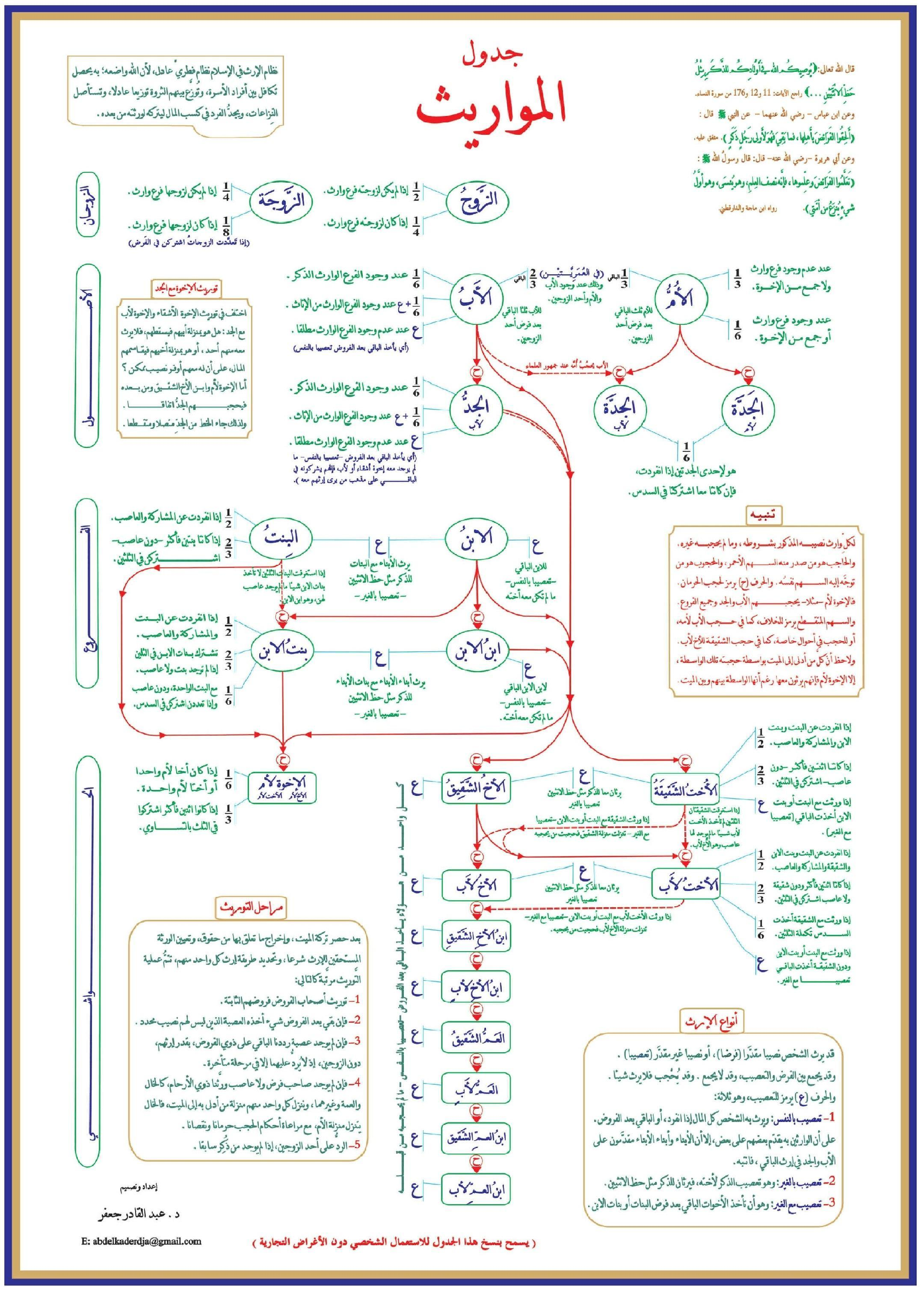 Fiqh Mawarith poster