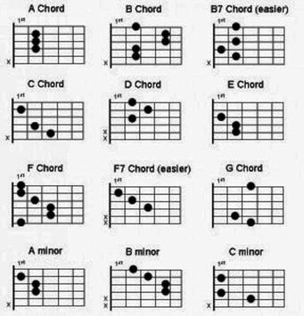 Guitar Chord For Beginner screenshot 1