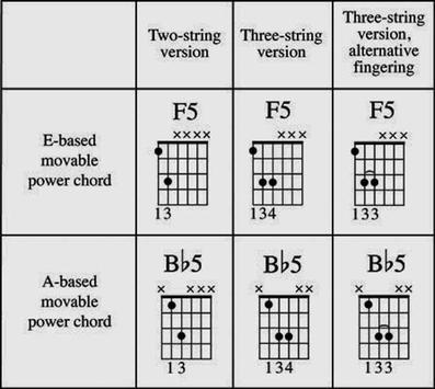 Guitar Chord For Beginner screenshot 2