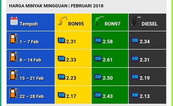 Harga Minyak Terkini Malaysia screenshot 1