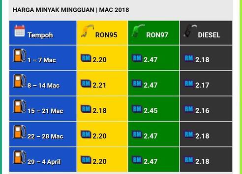 Harga Minyak Terkini Malaysia screenshot 2