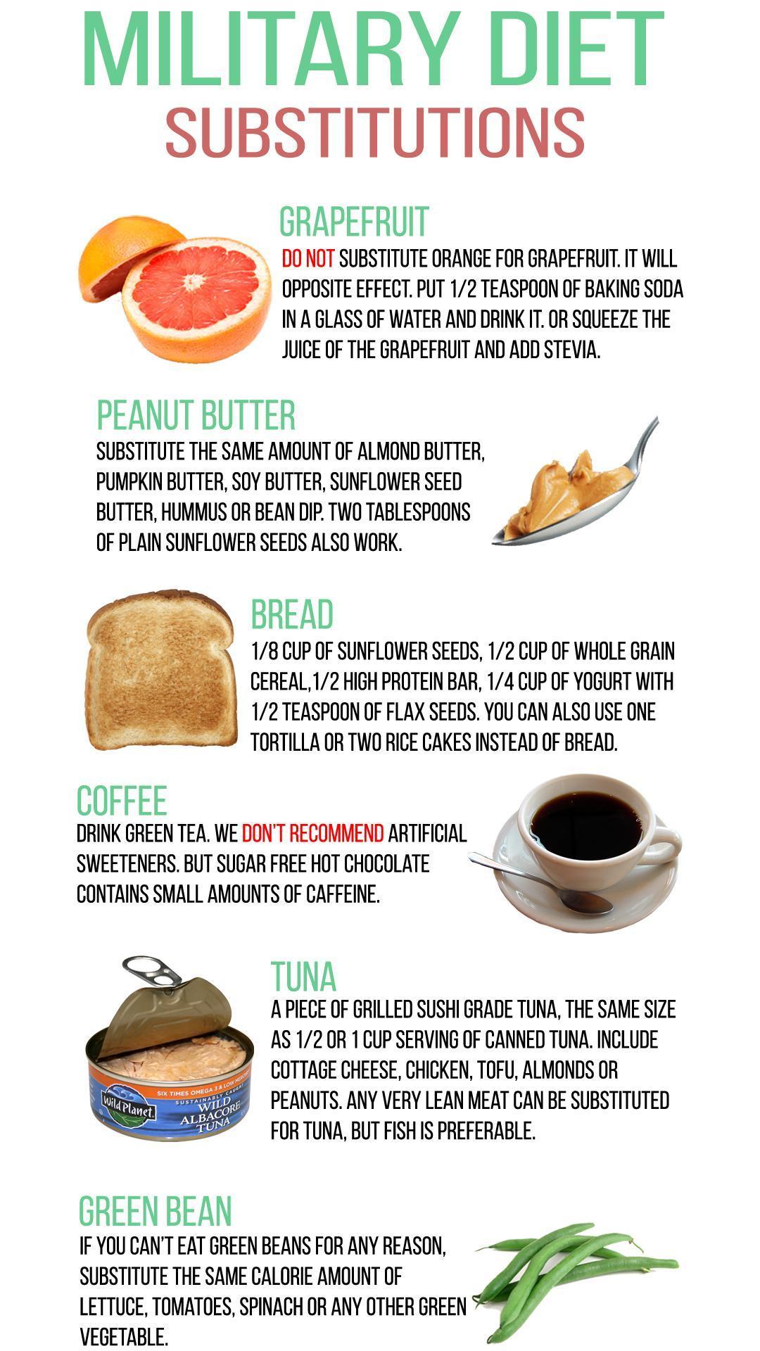 Super Military Diet : 3 Day Diet Weightloss Plan for ...