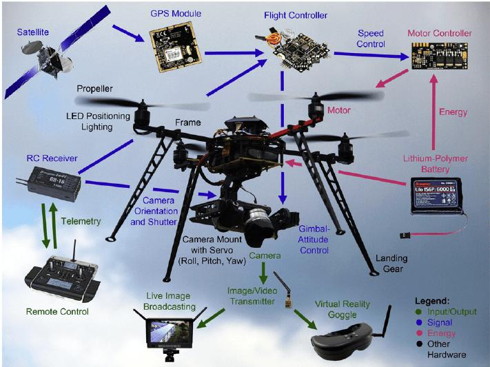 results for the drone camera wiring diagram screenshot 6