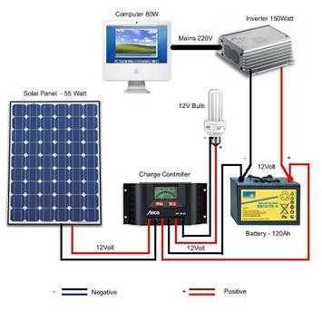 Diagram pengkabelan listrik tenaga surya for android apk download diagram pengkabelan listrik tenaga surya poster ccuart Choice Image