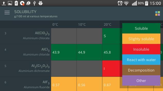 Tabla peridica elementos descarga apk gratis educacin tabla peridica elementos captura de pantalla de la apk urtaz Images