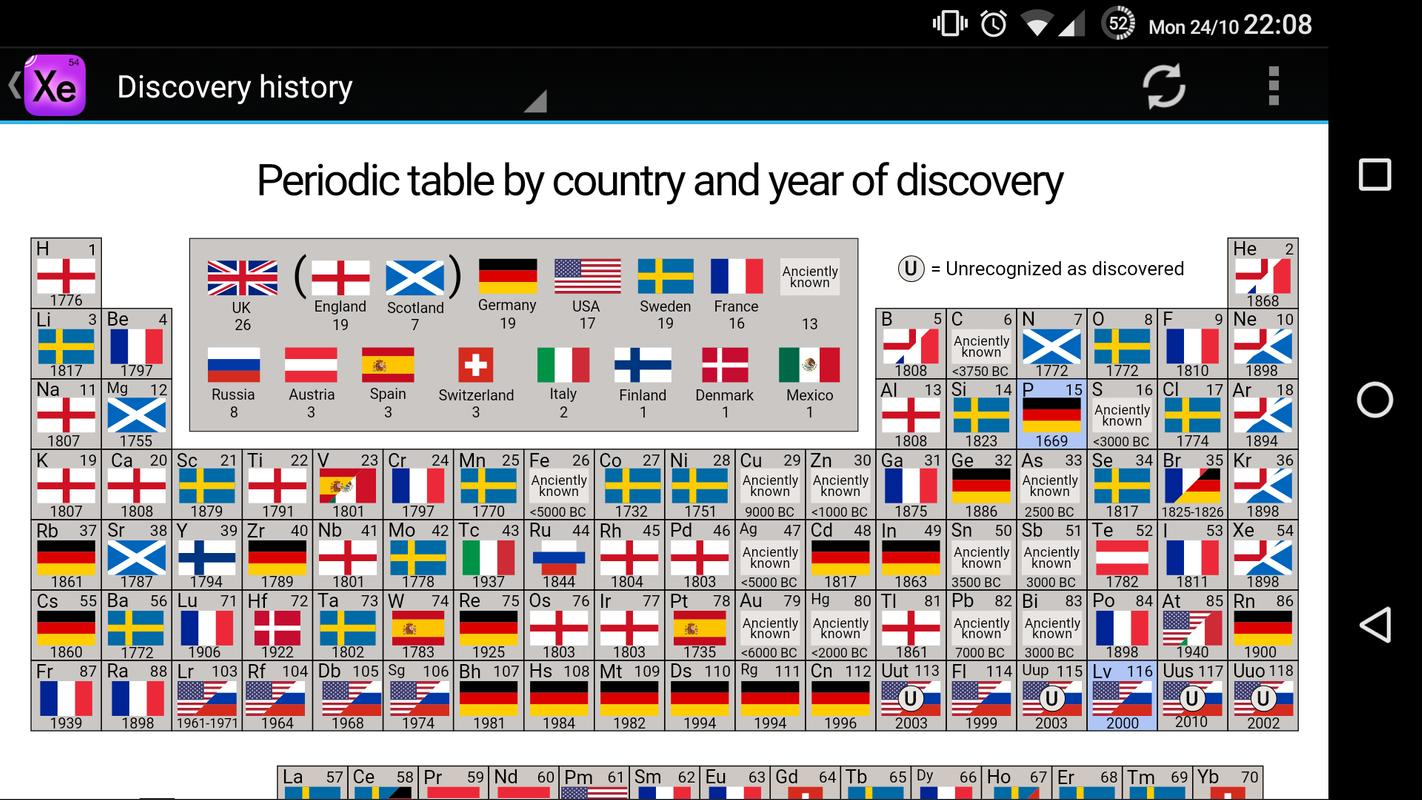 Interactive periodic table apk interactive periodic table apk urtaz Image collections