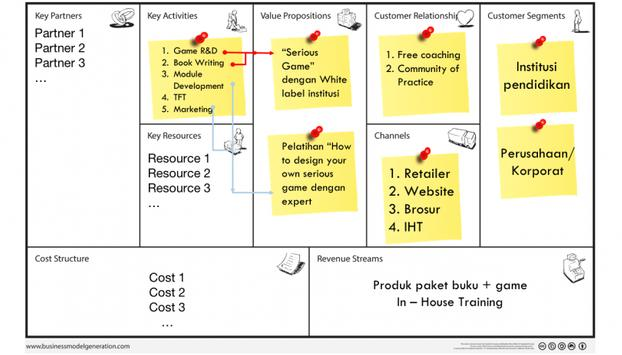 Mengenal business model canvas for android apk download mengenal business model canvas poster mengenal business model canvas captura de pantalla 1 malvernweather Images