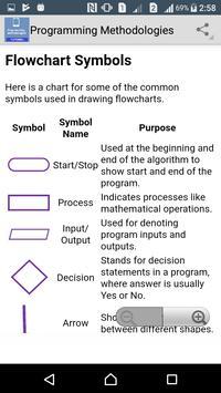 Programming Methodologies apk screenshot