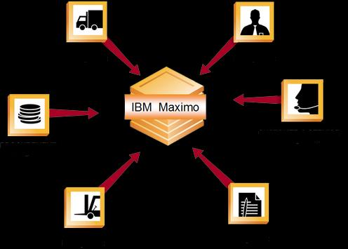 IBM Maximo for G1 poster
