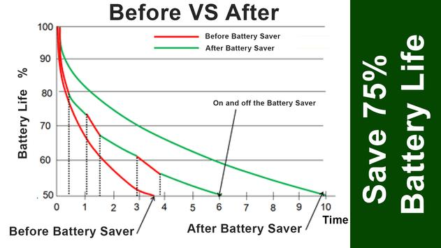 X3 Battery Saver for Sony poster