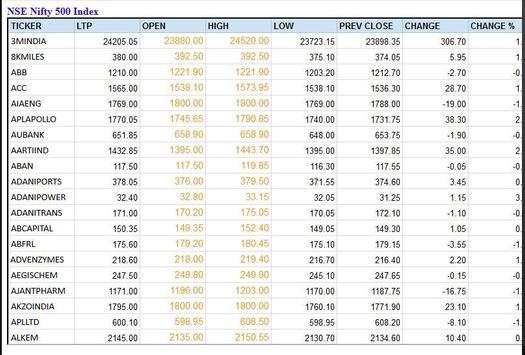 India NSE Stock Shares Market BSE Sensex Nifty screenshot 6