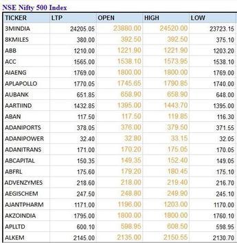 India NSE Stock Shares Market BSE Sensex Nifty screenshot 2