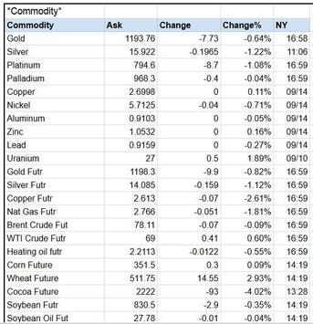 Commodities Market Prices Commodity Futures Index screenshot 1